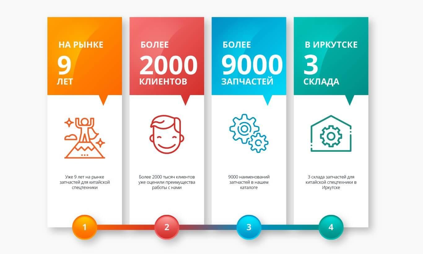 Инфографика — достижения компании за годы работы (фото)